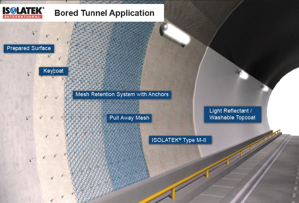 پوشش ضد حریق تونل